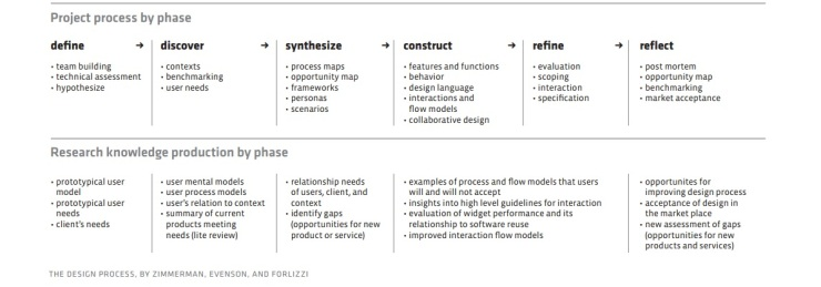 Phases of Design Process