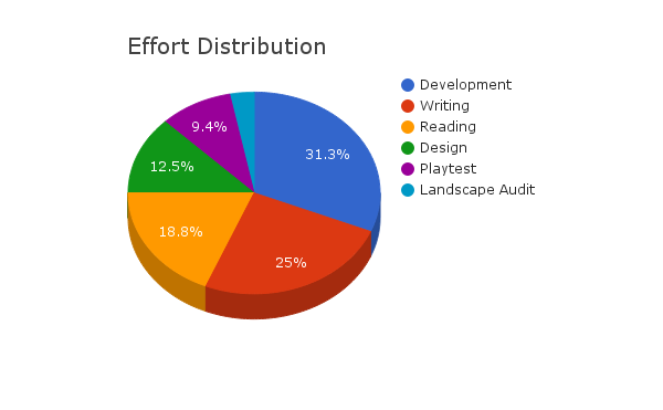 Effort Distribution Chart