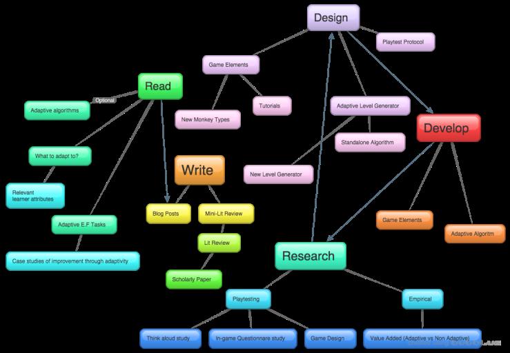 Task Map