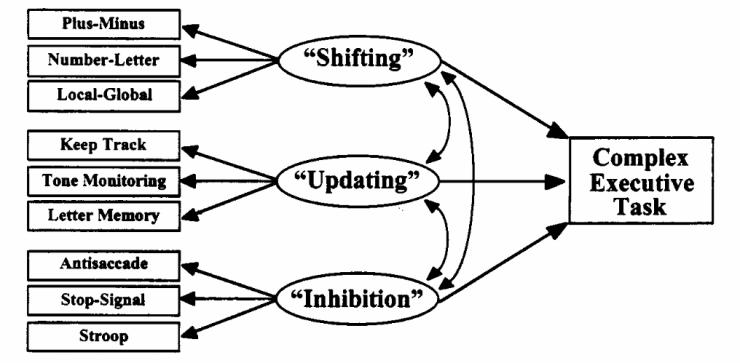 Latent Variable Model, Miyake et al. (2009)